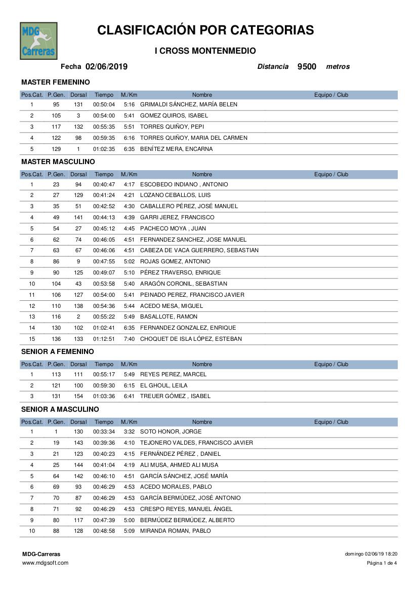 CLASIFICACION POR CATEGORIAS MONTENMEDIO(1)